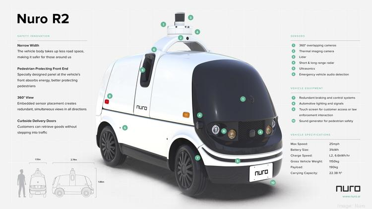 Nuro gets first California OK to charge money for self-driving services