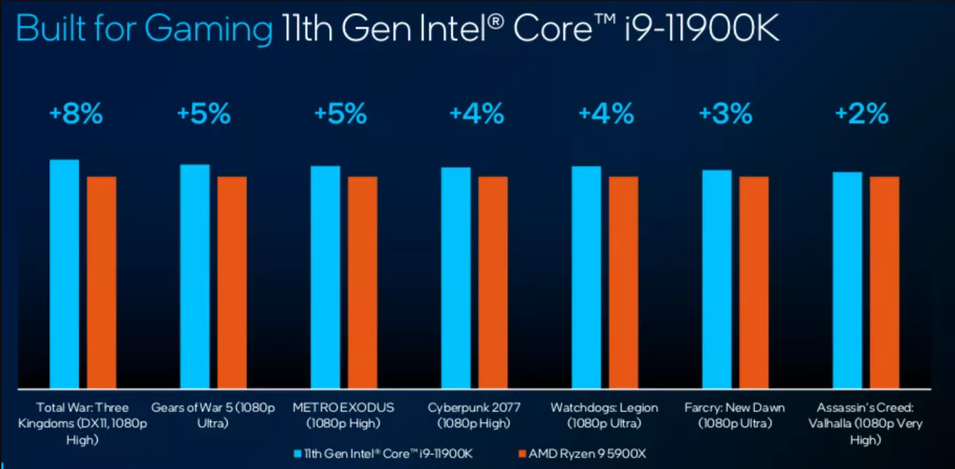 Intel Corp. took to the net stage at the Consumer Electronics Show in the present day to unveil its newest families of pc processors, at a time when it faces stiff competitors from rivals resembling Advanced Micro Devices Inc. and Apple Inc. within the gaming, private computing and cellular markets.