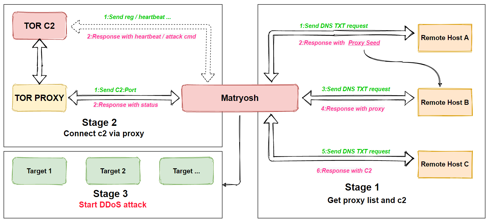 New botnet targets Android devices to facilitate DDoS attacks - SiliconANGLE