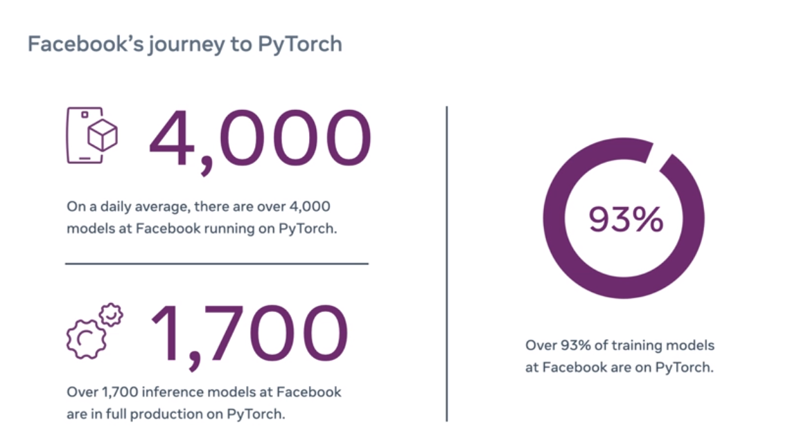 Facebook is moving all of its AI models to the open-source PyTorch framework - SiliconANGLE